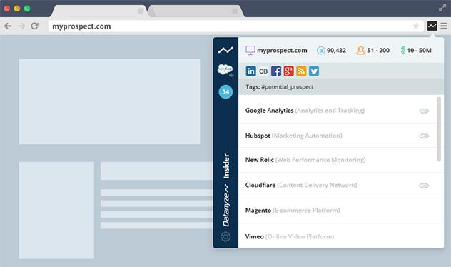 Chrome拡張機能として追加すると、カンタンに分析画面が表示されます